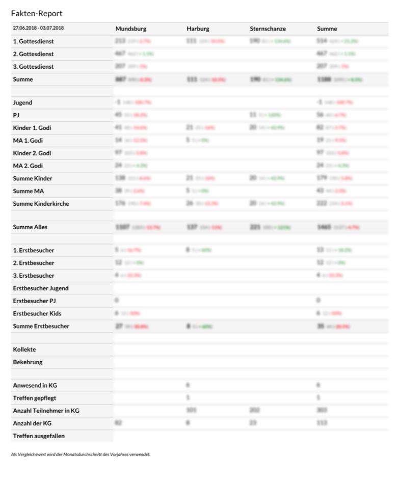 Screenshot eines Fakten-Export als PDF